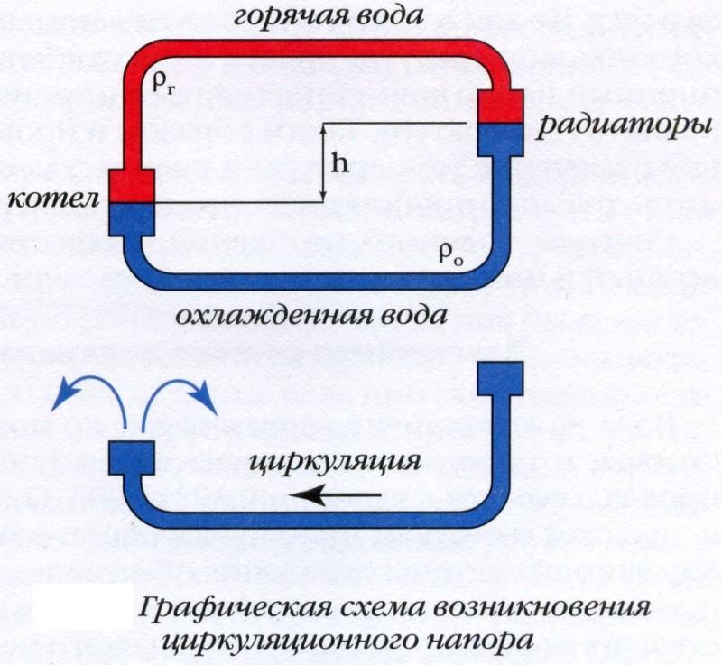 Отопительная система с естественной циркуляцией воды