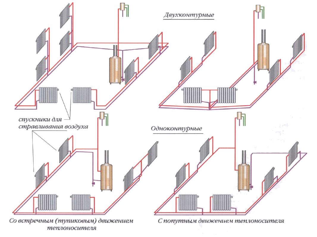 Варианты разводки труб отопления