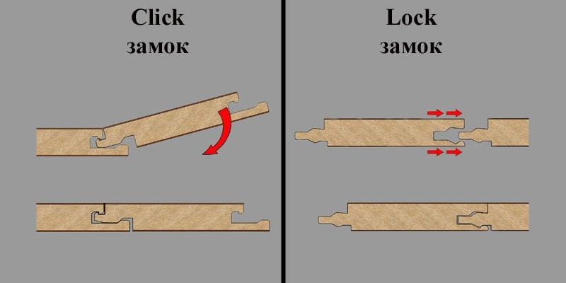 Фото 33: Виды крепления ламината