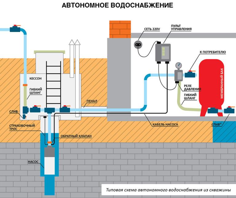 Водопровод в бане от скважины