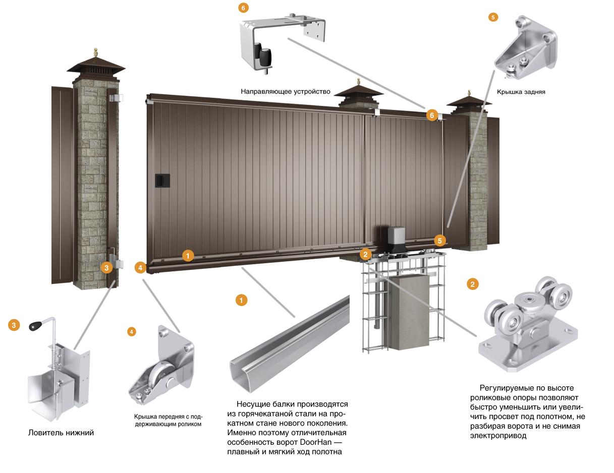Комплект автоматические откатные ворота куплю ворота в николаеве