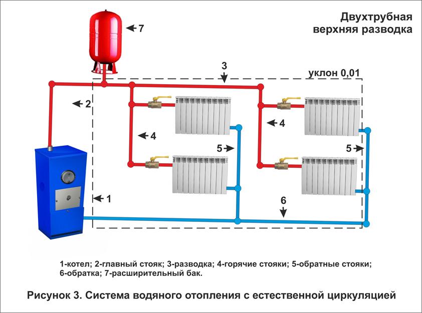 Лучшаая схема двухтрубного отопления