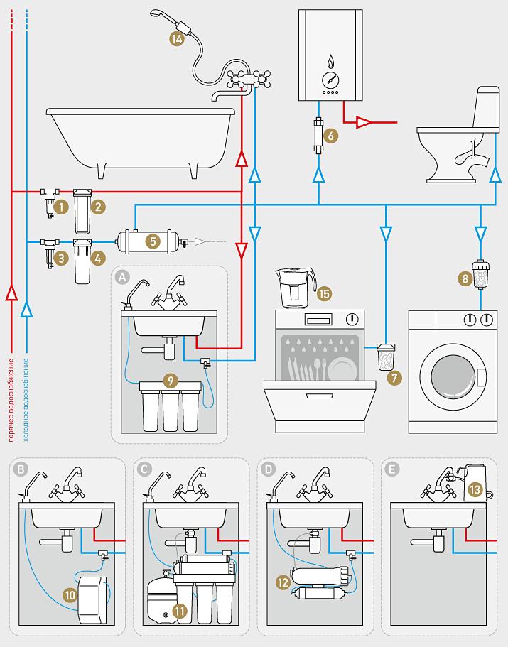 Схема действия фильтра