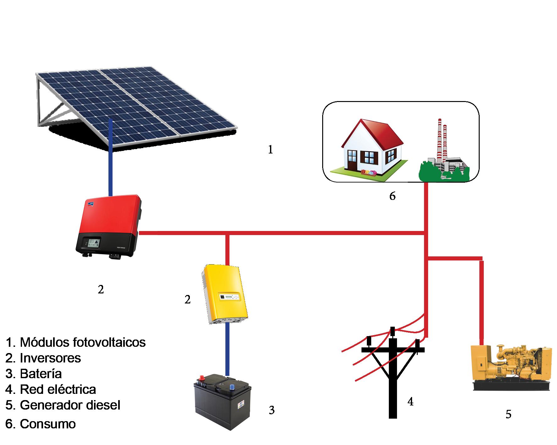 Принцип работы дизельноого генератора