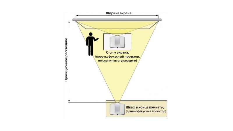 Некоторые параметры проекторов