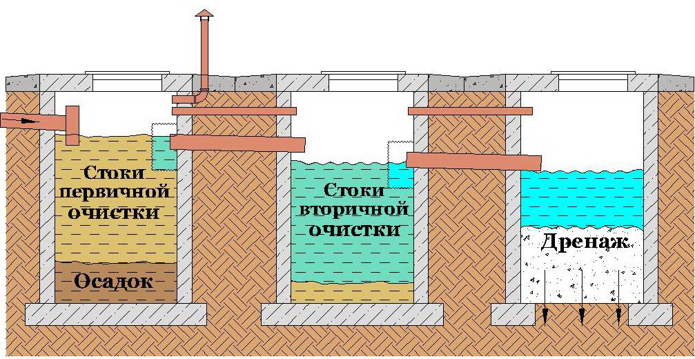 Устройство септика своими руками из бетонных колец схема