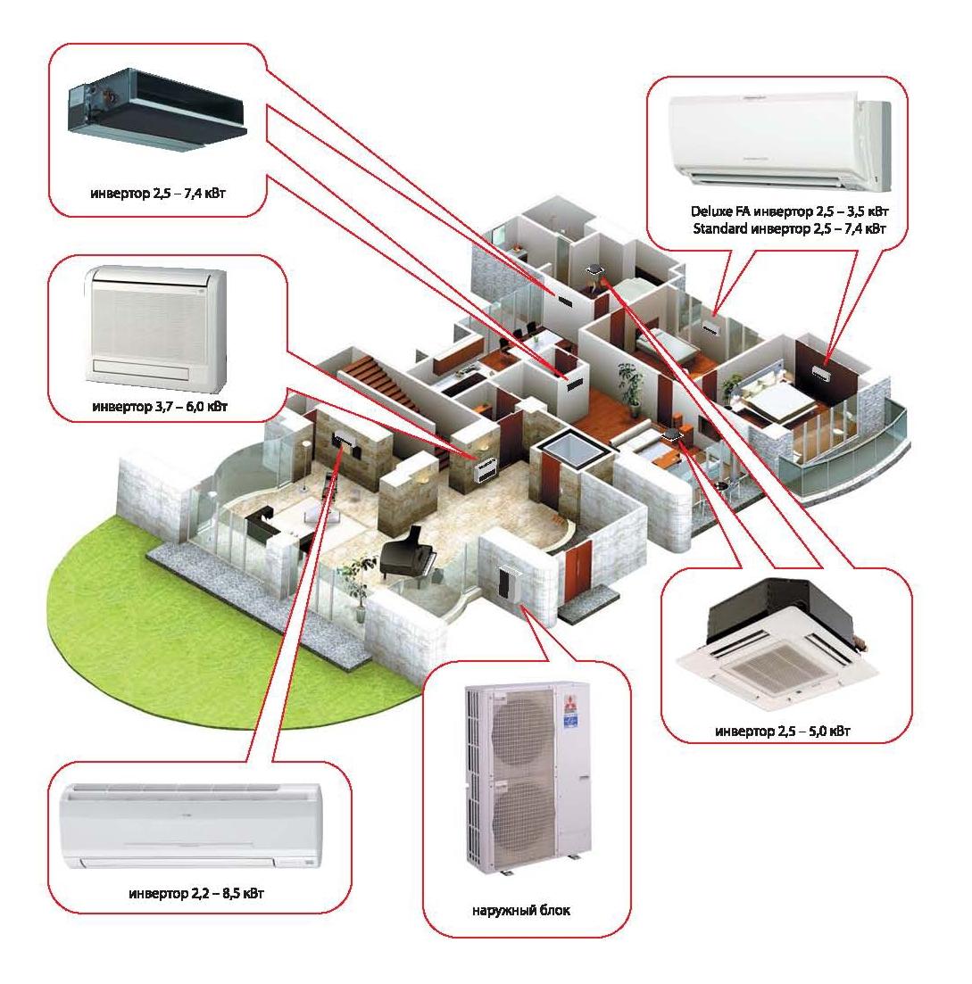 Схема сплит систем