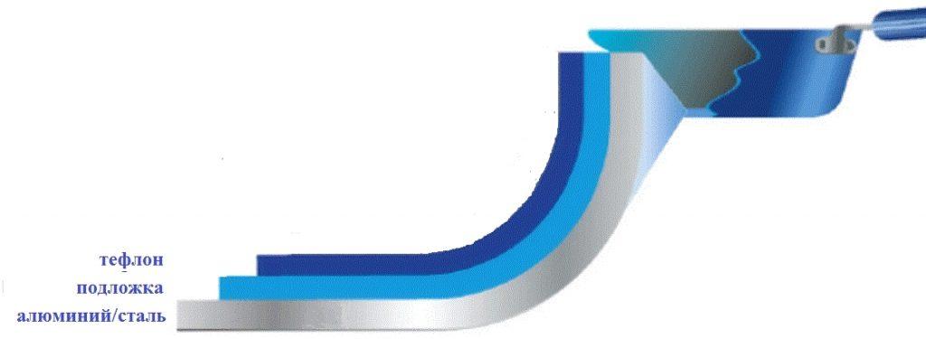 Антипригарное покрытие для кастрюли из нержавеющей стали