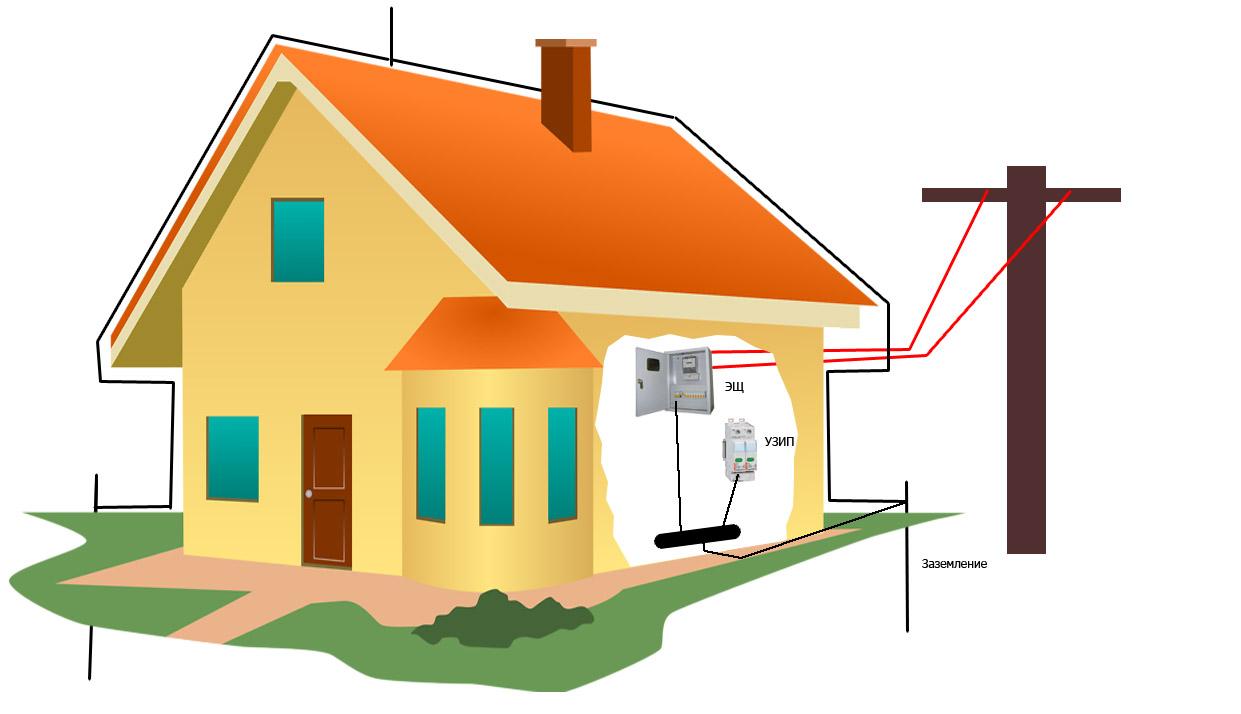 Схема дома и кабели