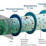 Фото 62: Схема очистки воды с керамическим фильтром