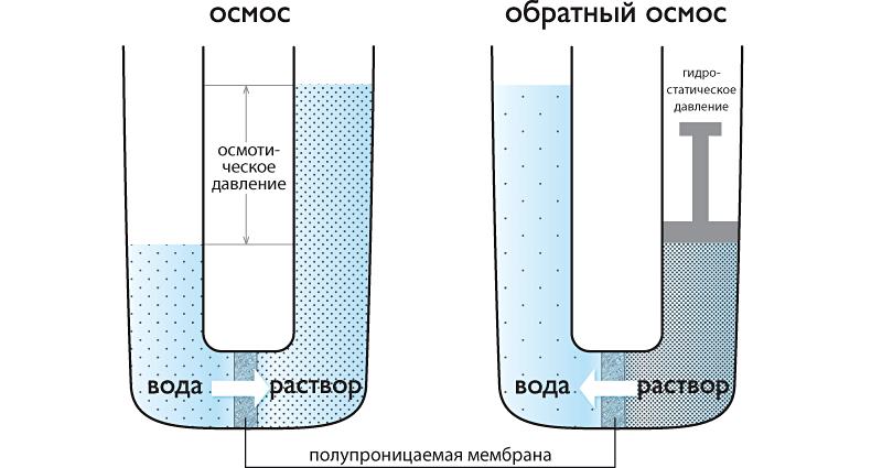 Система фильтрации обратным осмосом