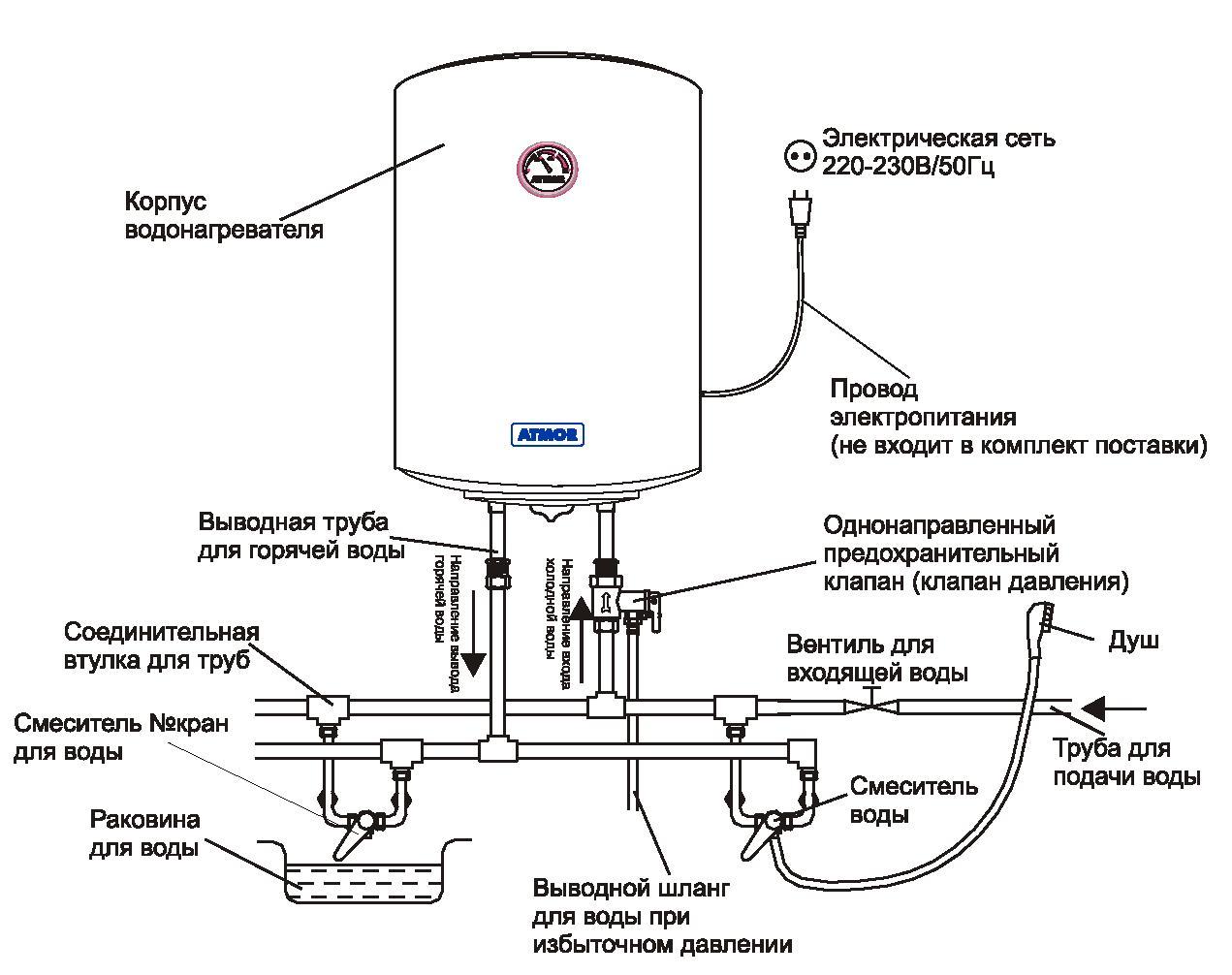 Накопительный водонагреватель подключение