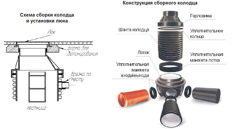 Конструкция пластикового колодца
