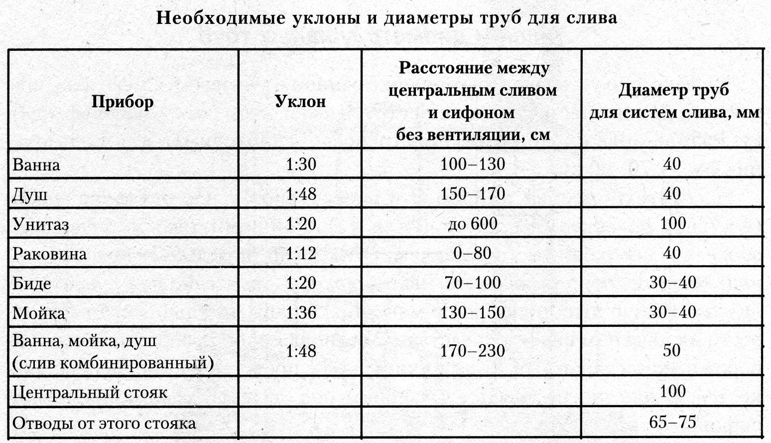 Таблица уклонов и диаметров канализационных труб