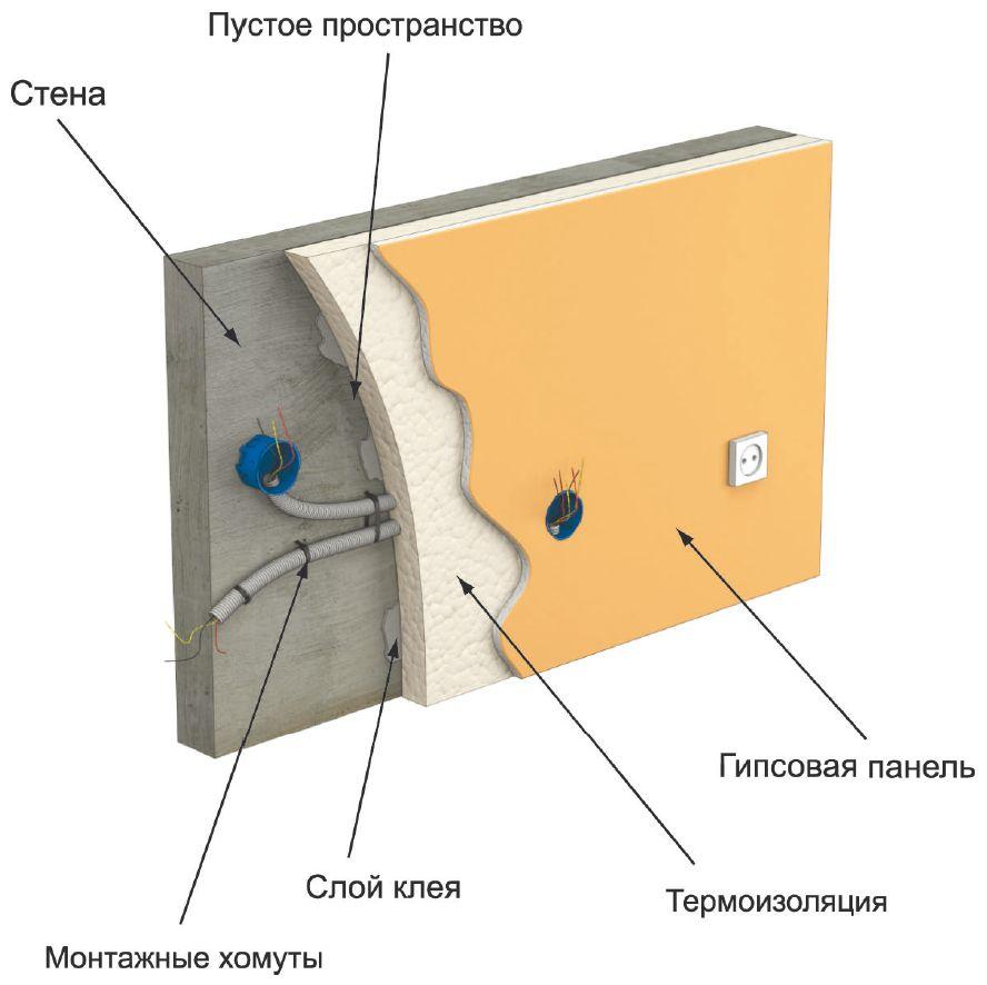 Схема проводки