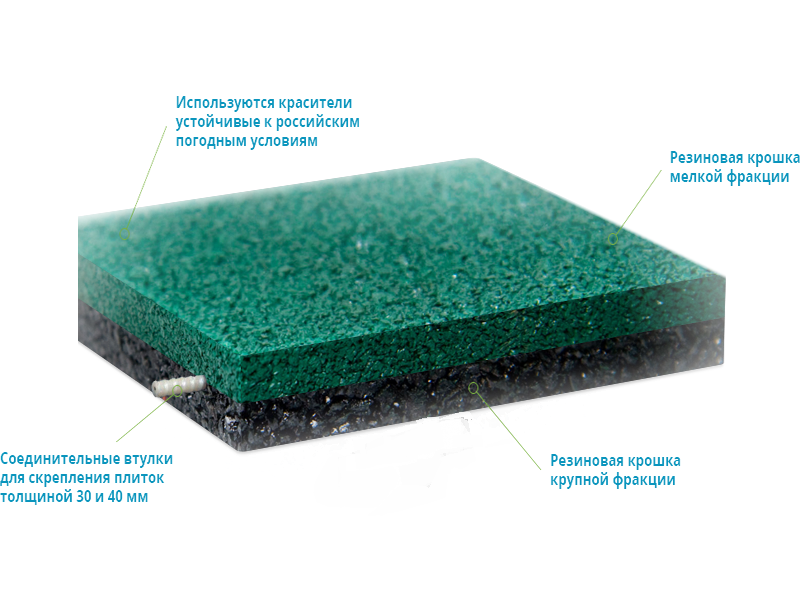 Структура резиновой плитки