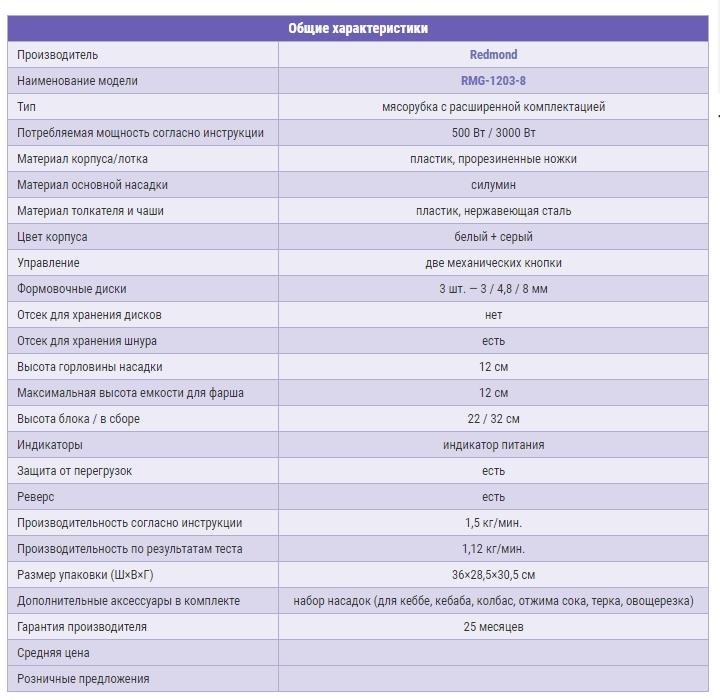 Характеристики электромясорубки Redmond rmg-1203