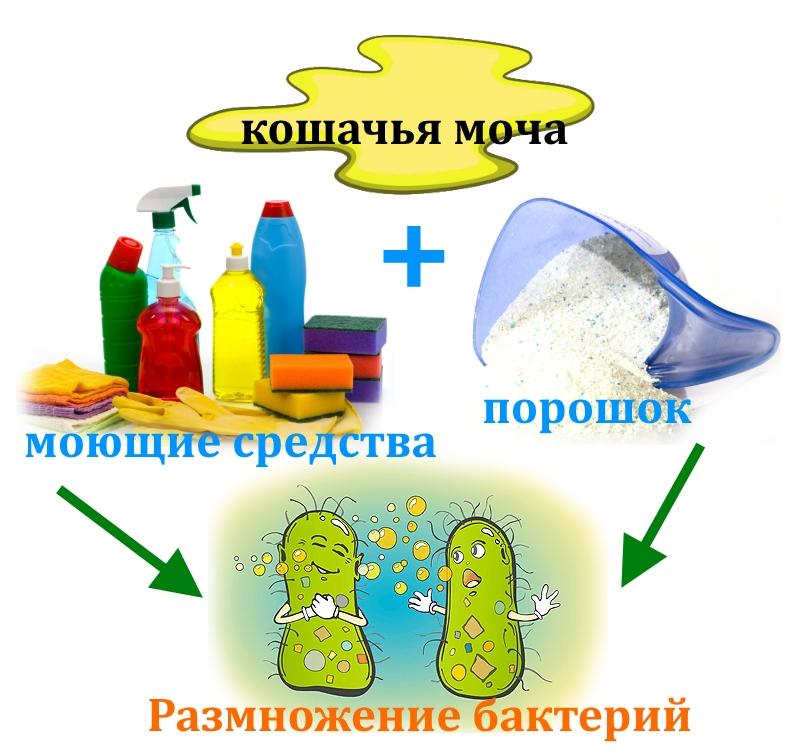 Неиспользуемые средства для уборки кошачьей мочи
