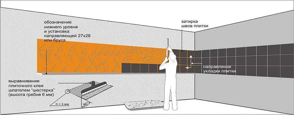 Схема установки фартука из керамической плитки