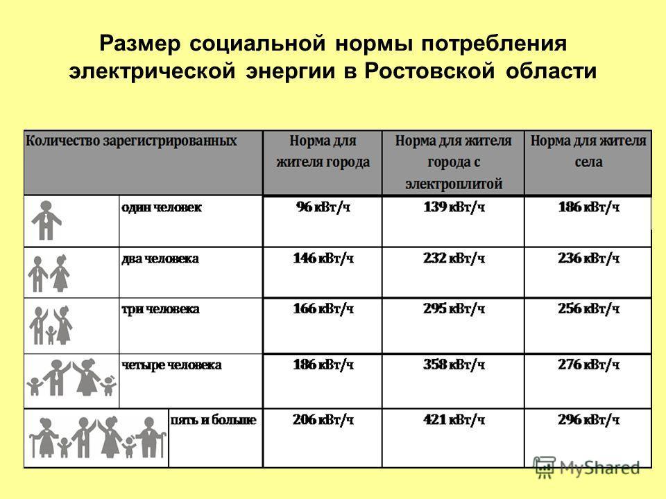 В каждом регионе разработаны нормы потребления электроэнргии