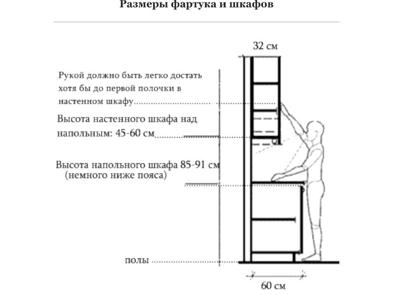 Определение размеров фартука
