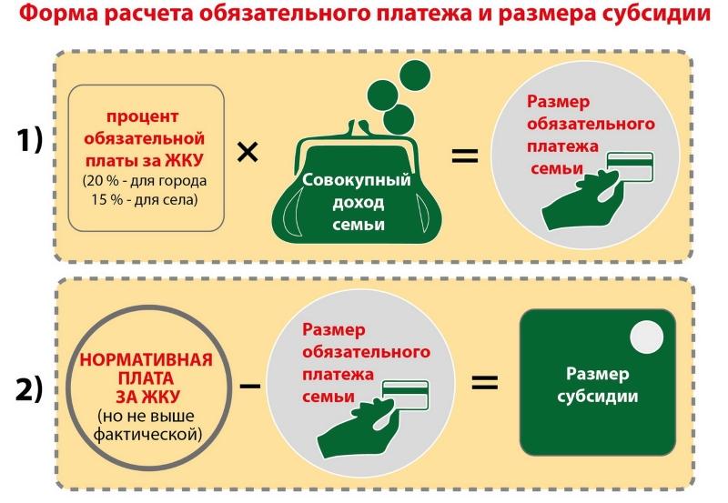 Форма расчета платежа и обязательной субсидии на оплату коммунальных услуг