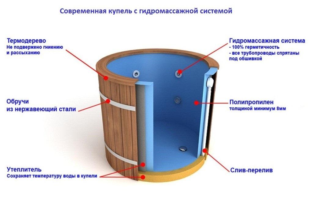 Купель с гидромассажной системой
