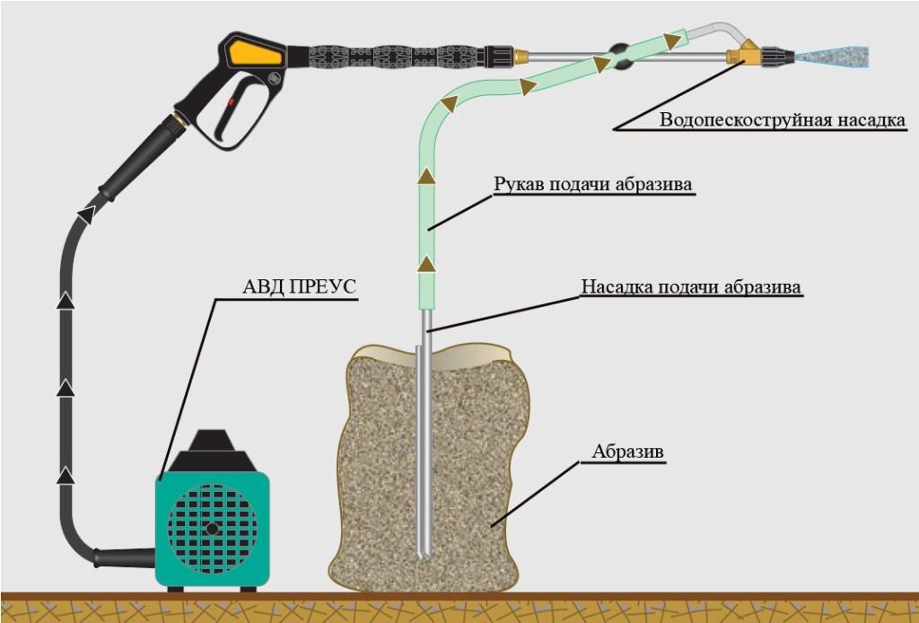 Схема работы водоабразивной насадки