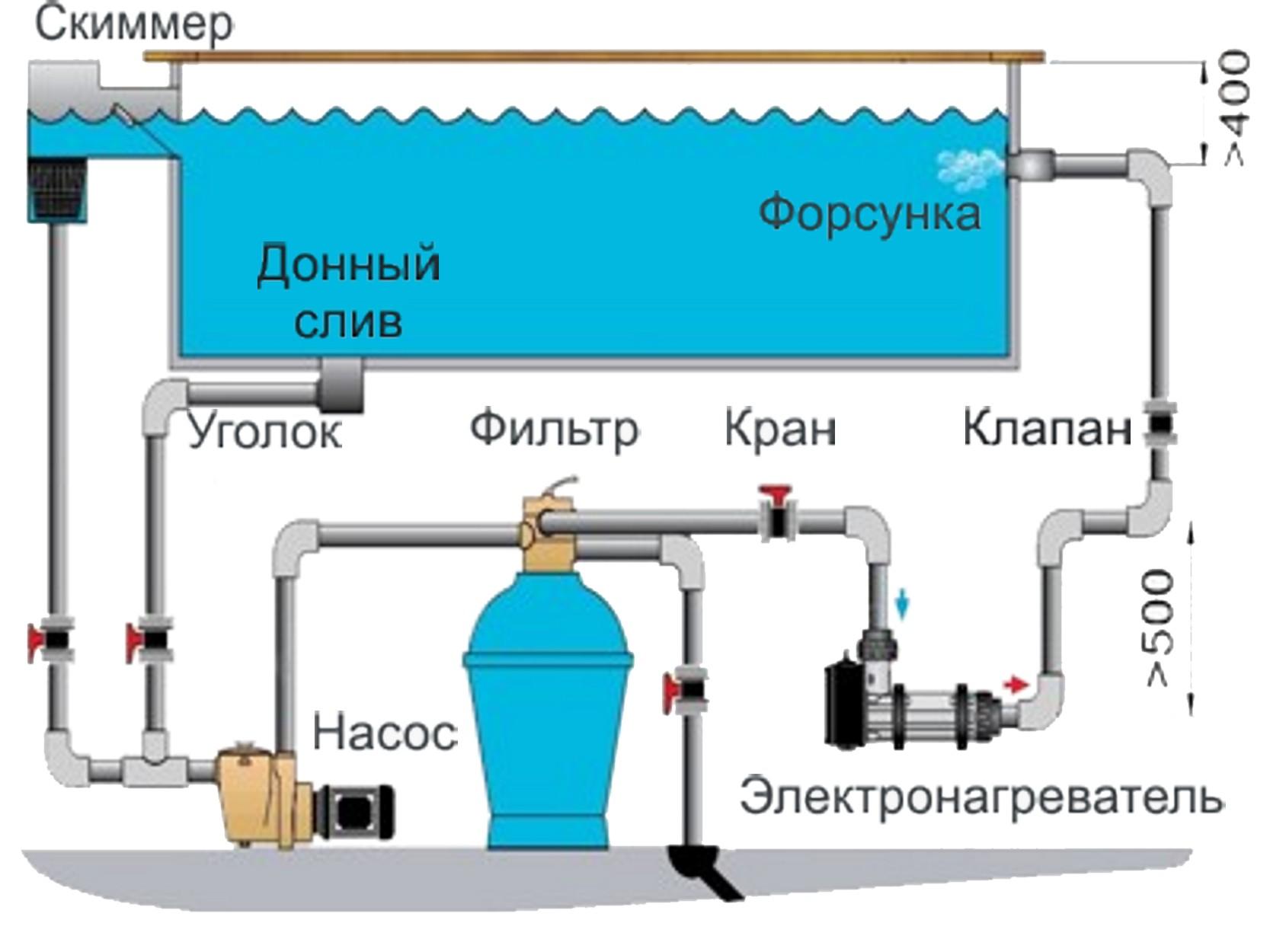 Схема переносного бассейна