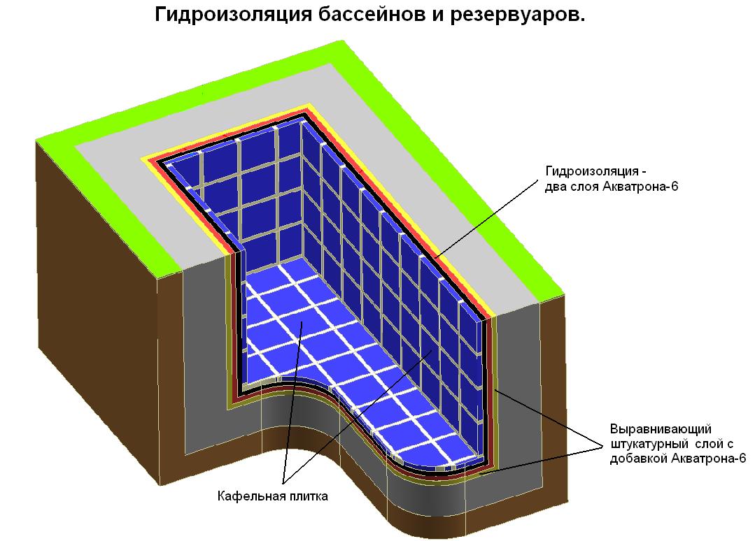 Схема гидроизоляции бассейна