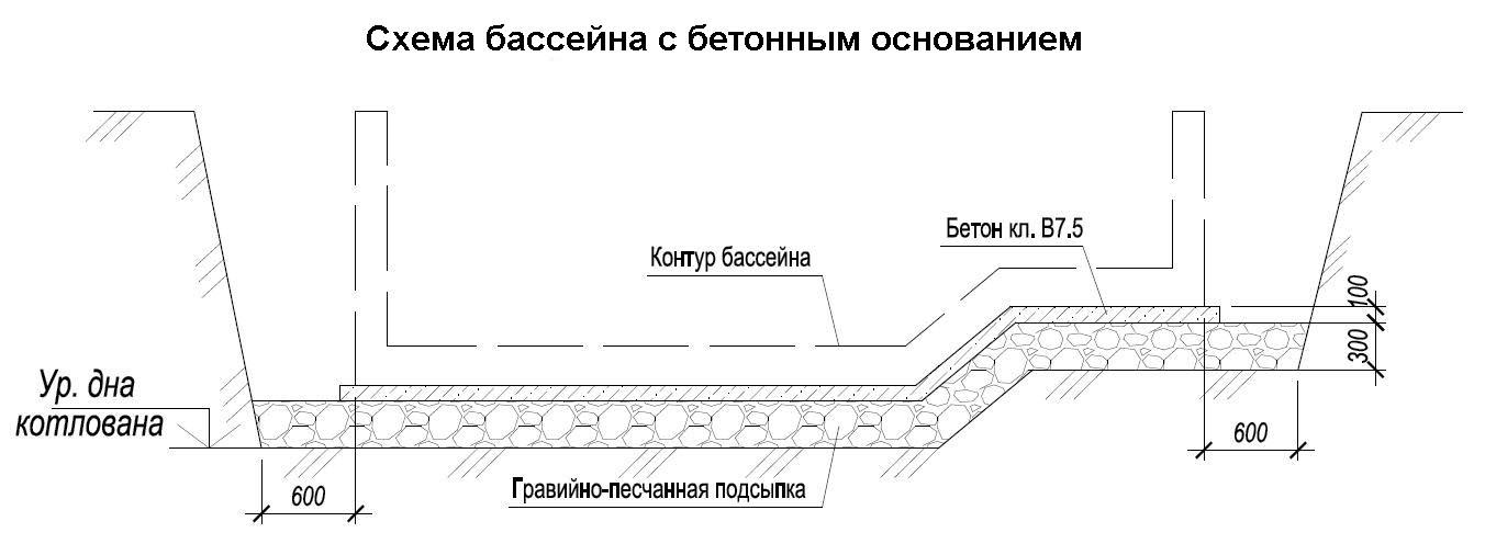Схема бассейна с бетонным основанием