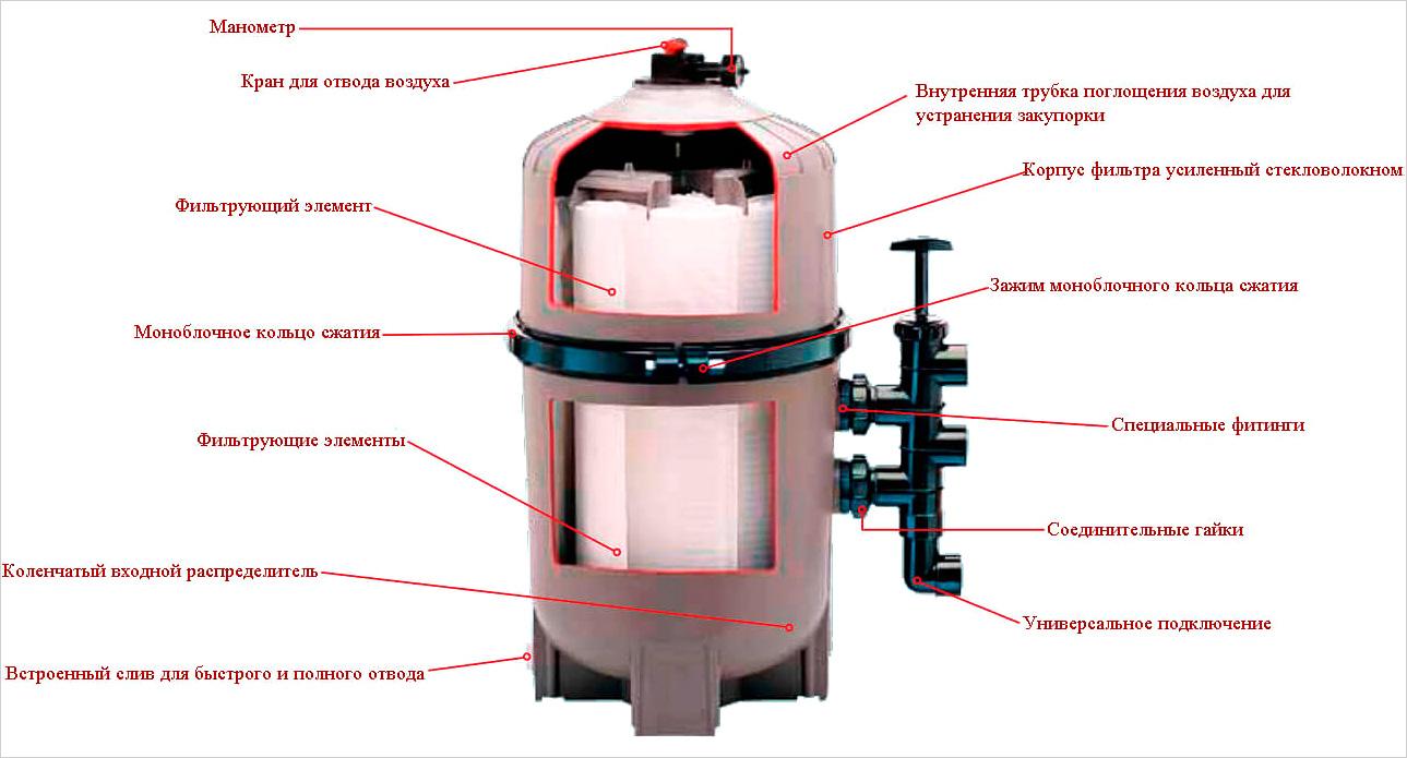 Устройство диатомового фильтра для бассейна