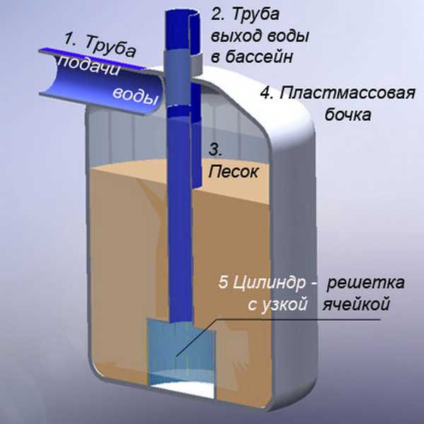 Фильтры для очистки воды в бассейне своими руками