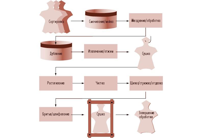 Процесс обработки меха
