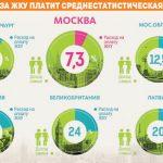 Фото 19: Процент оплаты за ЖКУ в разных странах