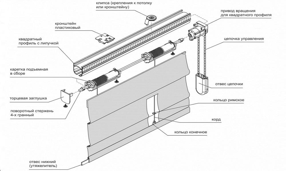 Схема устройства карниза для римских штор