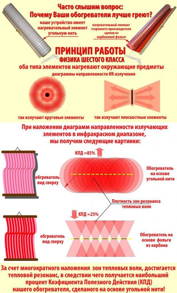 Инфракрасный обогрев