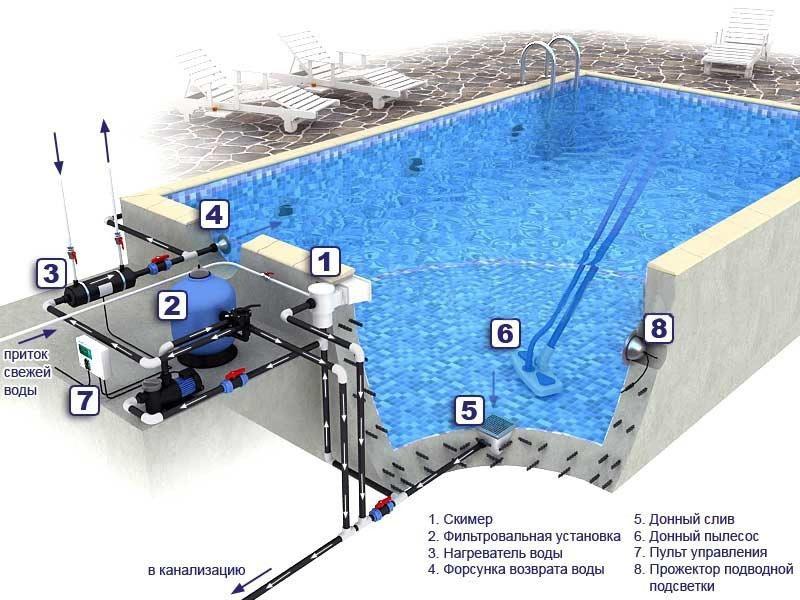 Процесс строительства бетонного бассейна своими руками