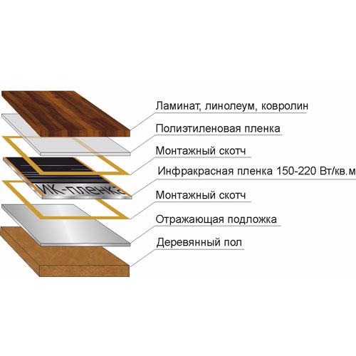 Инфракрасная пленка на деревянное основание под ламинат, линолеум, ковролин