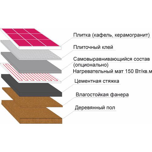 Нагревательные маты на деревянное основание под плитку