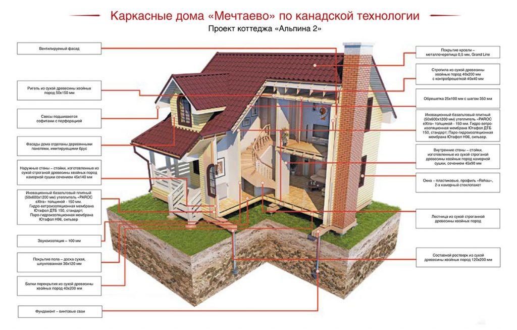 алгоритм строительства дома