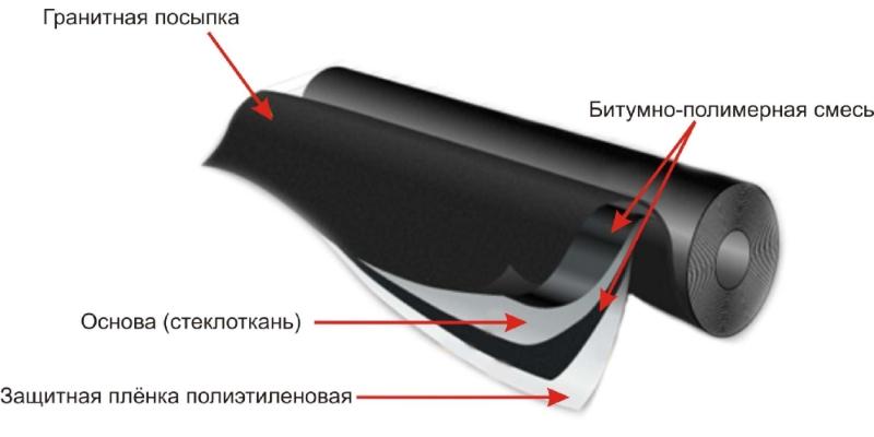 Структура экорубита