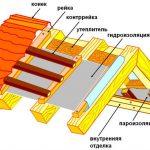 Фото 20: Структура двускатной крыши