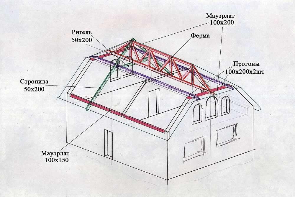 Внутреннее устройство полувальмовой крыши