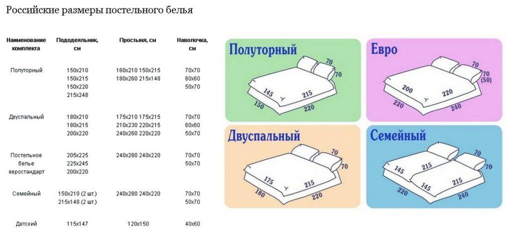 Российские размеры постельного белья