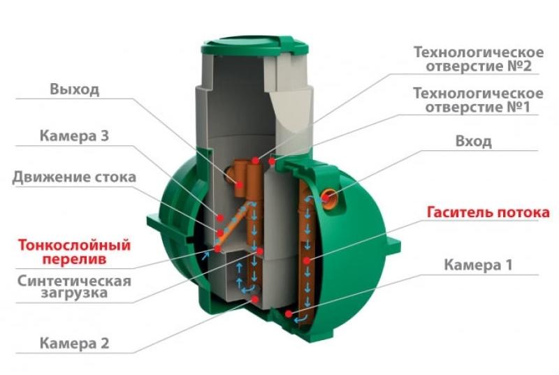 Устройство септика Росток-мини