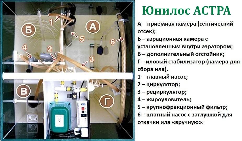 Устройство септика Юнилос Астра