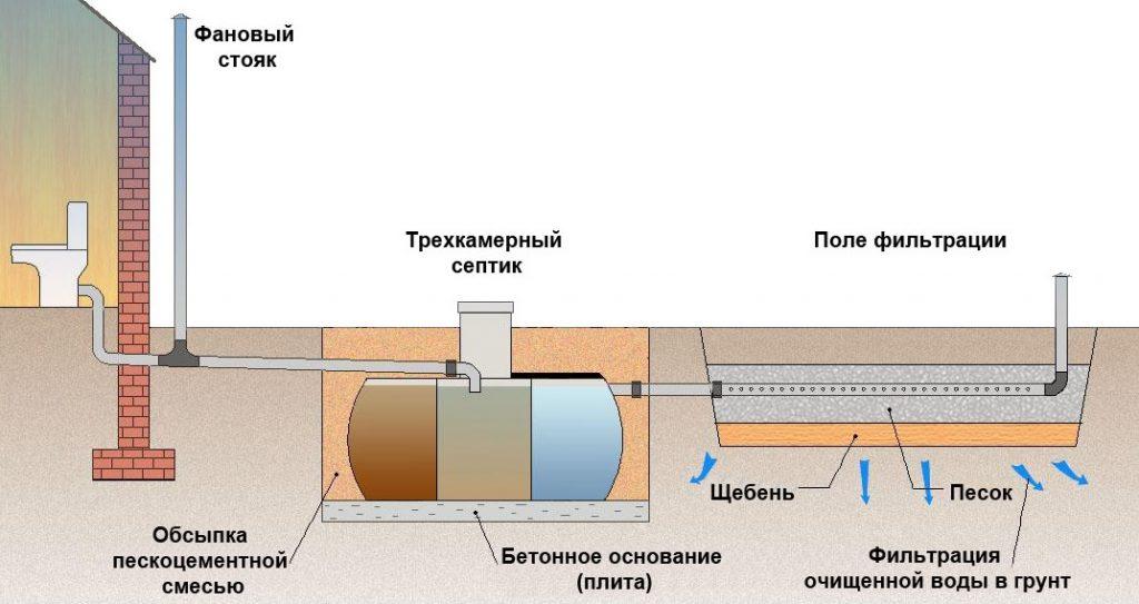 Трехкамерный септик с полем фильтрации