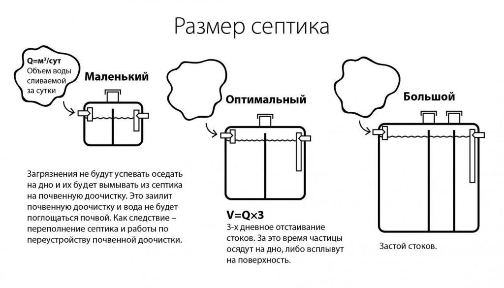 Объем воды в сутки и размер септика