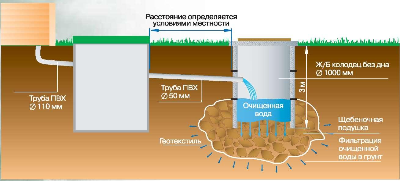 Щебень для фильтрации воды в грунт